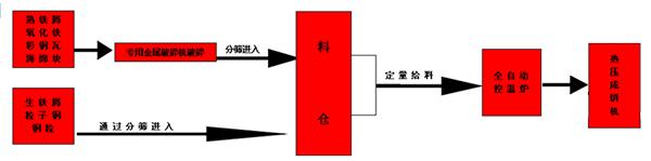 钢屑压块机热压成型